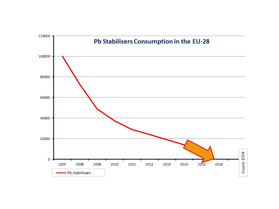 2016022 ESPA Pb stabilisers consumption in the EU 28